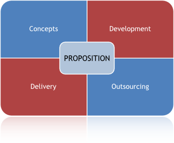 Business proposition diagram
